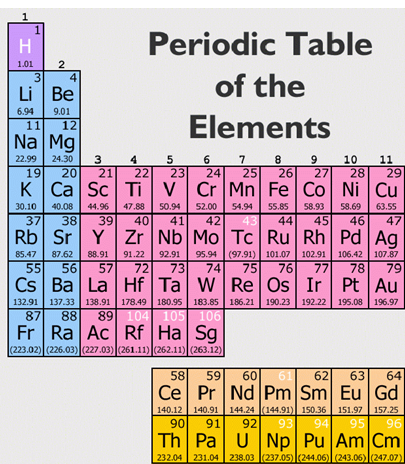 Blog archives physics and the secret atomic english language wars above part of the atomic table of 18 families e periodic table families and periods for dummiesdummieshow to urtaz Images